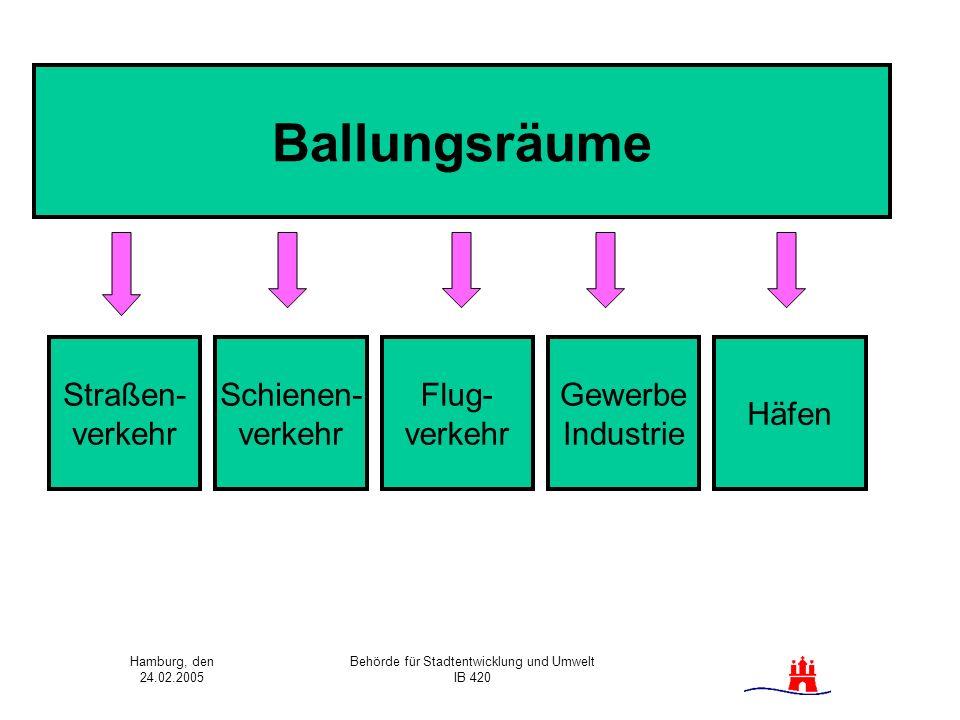 Hamburg, den 24.02.2005 Behörde für Stadtentwicklung und Umwelt IB 420 Ballungsräume Straßen- verkehr Schienen- verkehr Flug- verkehr Gewerbe Industri