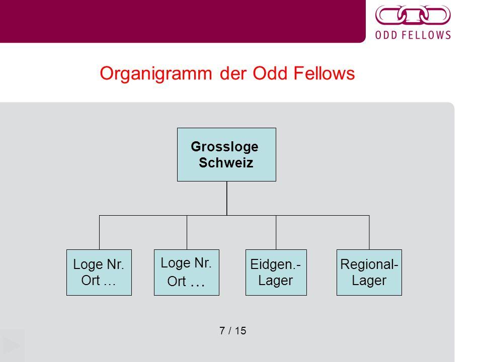 8 / 15 Organigramm einer Loge Obermeister (OM) Korresp.