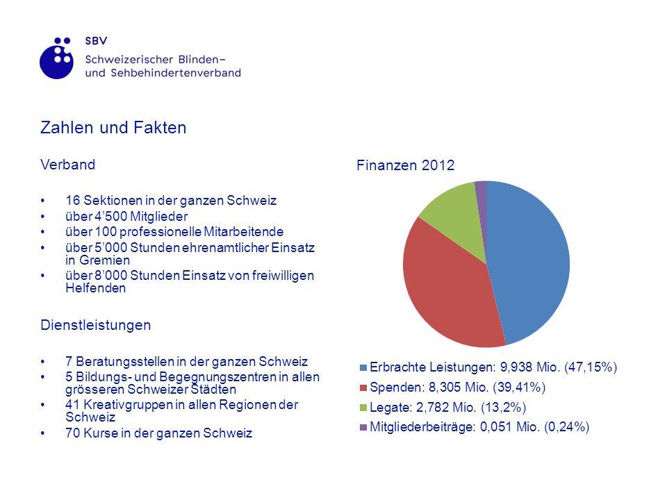 Beratung und Rehabilitation 7 Beratungsstellen in der ganzen Schweiz Low Vision Lebenspraktische Fähigkeiten Orientierung und Mobilität Sozialberatung Informatik