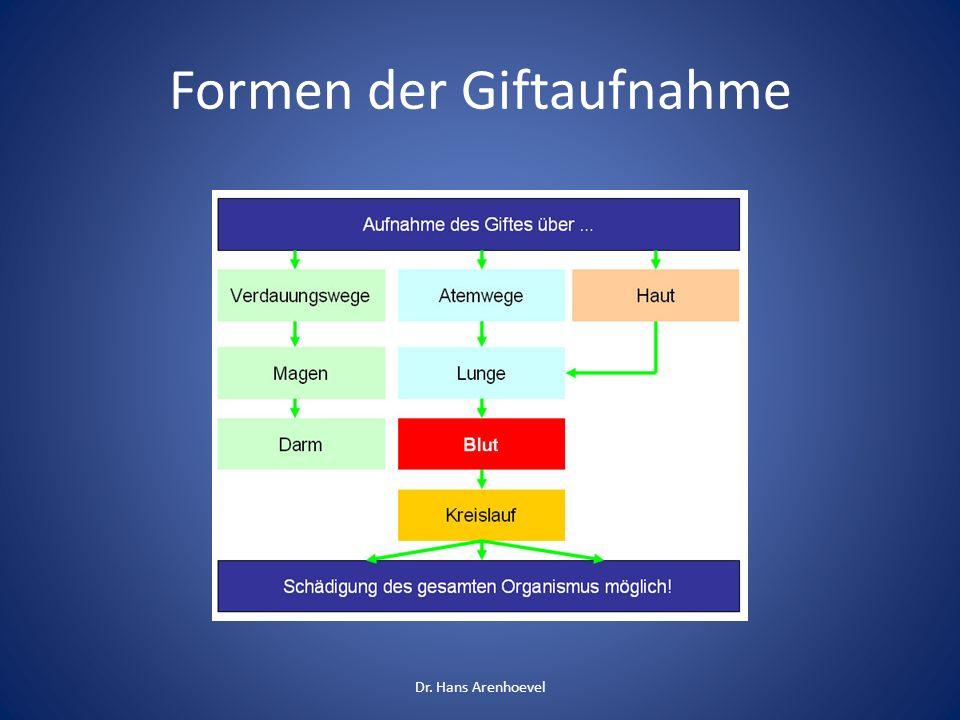 Formen der Giftaufnahme Dr. Hans Arenhoevel