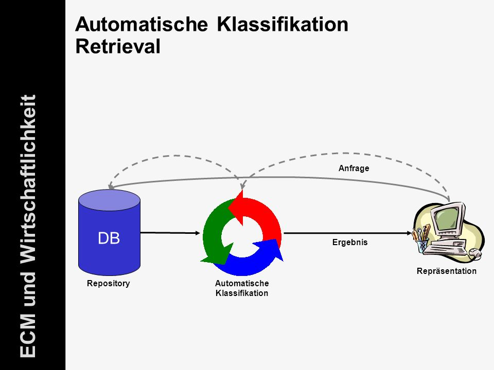 21 ELO-Fachkongress Keynote ECM Dr.Ulrich Kampffmeyer PROJECT CONSULT Unternehmensberatung Dr.