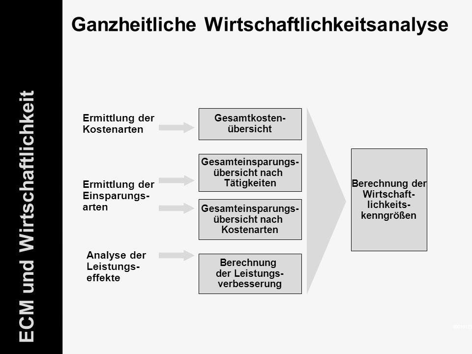 39 ELO-Fachkongress Keynote ECM Dr.Ulrich Kampffmeyer PROJECT CONSULT Unternehmensberatung Dr.