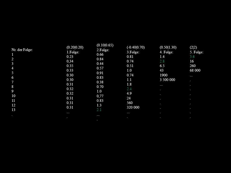 Nr. der Folge: 1 2 3 4 5 6 7 8 9 10 11 12 13. (0.20|0.20) 1.Folge: 0.23 0,34 0.35 0.33 0.30 0.30 0.31 0.32 0.32 0.31 0.31 0.31.... (0.10|0.65) 2.Folge