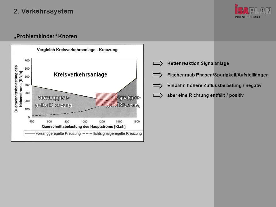 2. Verkehrssystem Problemkinder Knoten Kettenreaktion Signalanlage Flächenraub Phasen/Spurigkeit/Aufstelllängen Einbahn höhere Zuflussbelastung / nega