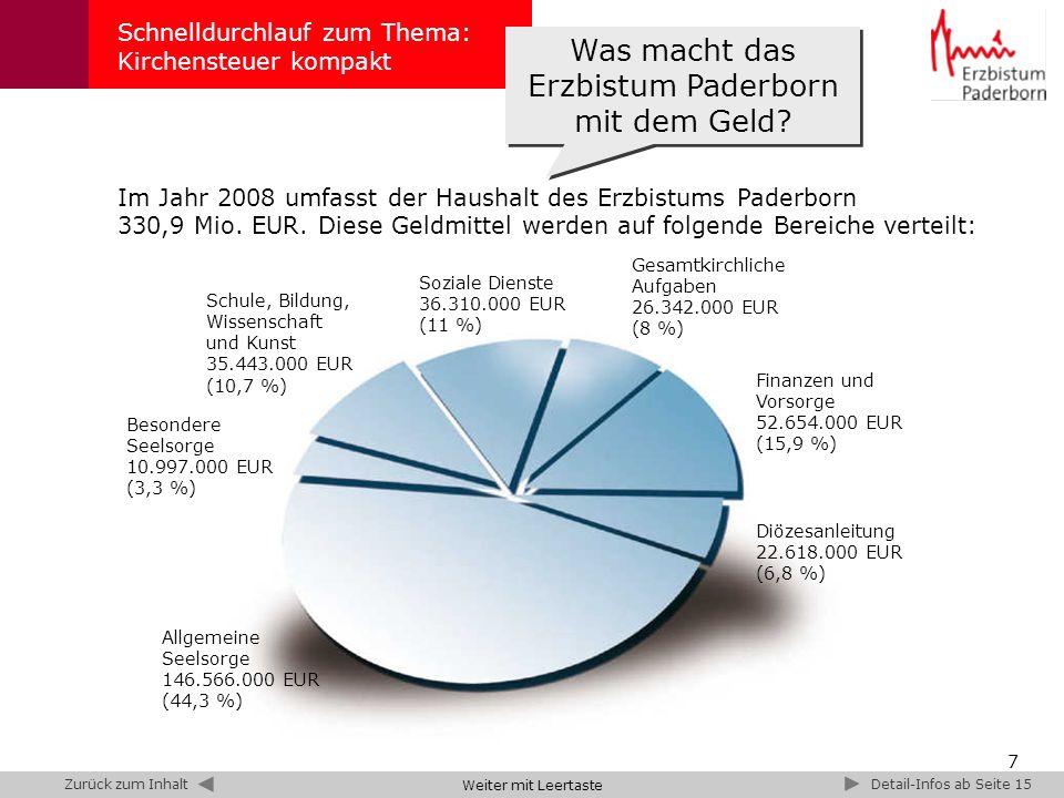 7 Schnelldurchlauf zum Thema: Kirchensteuer kompakt Besondere Seelsorge 10.997.000 EUR (3,3 %) Allgemeine Seelsorge 146.566.000 EUR (44,3 %) Schule, Bildung, Wissenschaft und Kunst 35.443.000 EUR (10,7 %) Diözesanleitung 22.618.000 EUR (6,8 %) Finanzen und Vorsorge 52.654.000 EUR (15,9 %) Gesamtkirchliche Aufgaben 26.342.000 EUR (8 %) Soziale Dienste 36.310.000 EUR (11 %) Weiter mit Leertaste Detail-Infos ab Seite 15Zurück zum Inhalt Im Jahr 2008 umfasst der Haushalt des Erzbistums Paderborn 330,9 Mio.