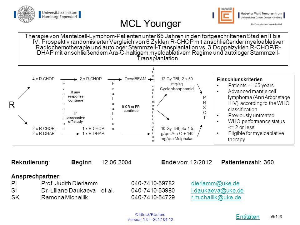 Entitäten © Block/Kösters Version 1.0 – 2012-04-12 59/106 MCL Younger Therapie von Mantelzell-Lymphom-Patienten unter 65 Jahren in den fortgeschritten