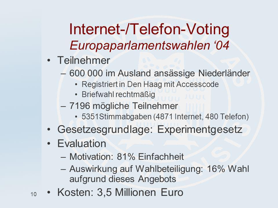 10 Internet-/Telefon-Voting Europaparlamentswahlen 04 Teilnehmer –600 000 im Ausland ansässige Niederländer Registriert in Den Haag mit Accesscode Bri