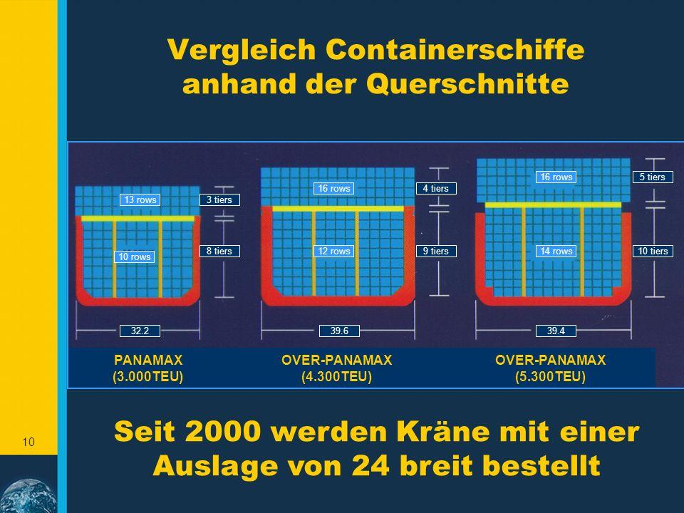 9 Entwicklung der Containerschiffe