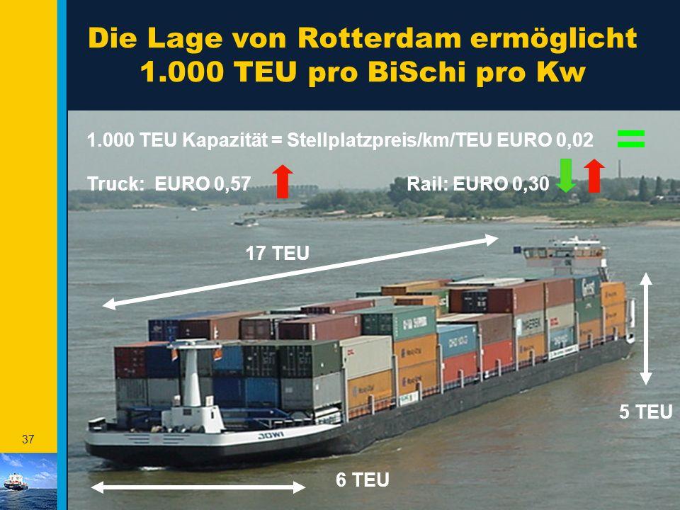 36 Profilkonforme & marktorientierte Entwicklung der Containerlogistik Das Profil des Rotterdamer Hafens beinhaltet eine starke und durch das Massengu