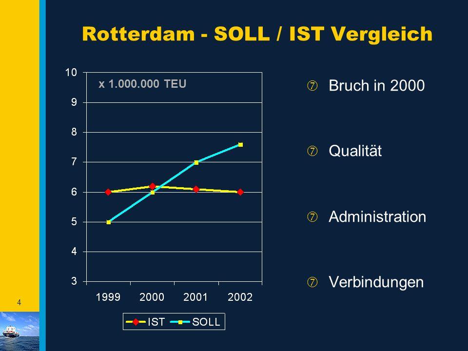 3 Forum Alpbach - August 2002 - Hauptthemen - ‡ Containerentwicklung Hafen Rotterdam Historie, Zukunft und Investitionen ‡ Der Hafen Rotterdam im glob
