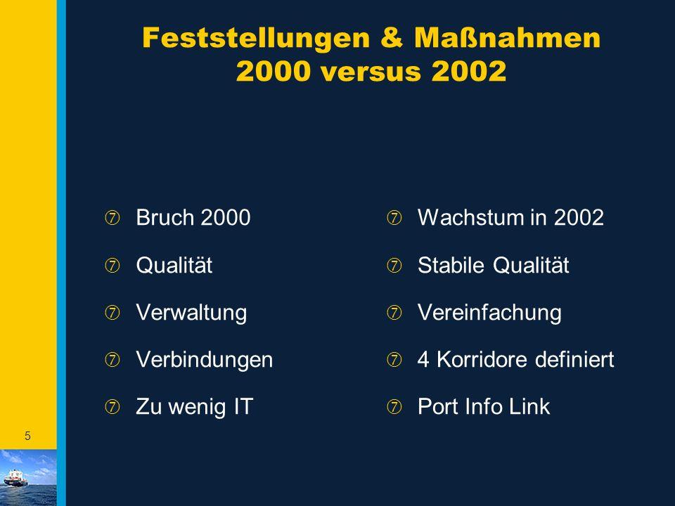 4 Rotterdam - SOLL / IST Vergleich ‡ Bruch in 2000 ‡ Qualität ‡ Administration ‡ Verbindungen x 1.000.000 TEU
