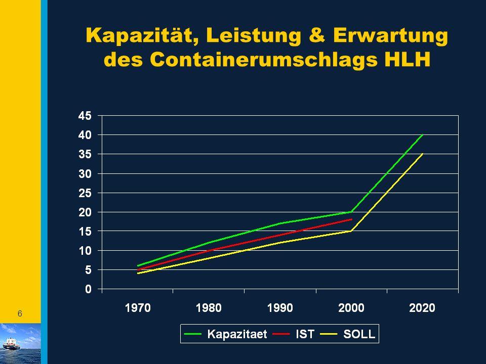 46 ‡ 1.200.000.000.000 Tkm : [700 km x 8 ts] = 200.000.000 TEU ‡ 90% ist aus X Gründen nicht für den kombinierten Verkehr geeignet ‡ Bleiben immer noch 2.000.000 TEU übrig Straßenverkehr in der EU - anhand Zahlen 97 -