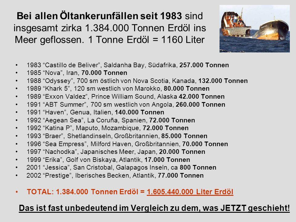 Bei allen Öltankerunfällen seit 1983 sind insgesamt zirka 1.384.000 Tonnen Erdöl ins Meer geflossen. 1 Tonne Erdöl = 1160 Liter 1983 Castillo de Beliv