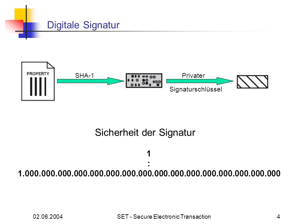 02.06.2004SET - Secure Electronic Transaction4 Digitale Signatur SHA-1Privater Signaturschlüssel 1 : 1.000.000.000.000.000.000.000.000.000.000.000.000.000.000.000.000 Sicherheit der Signatur