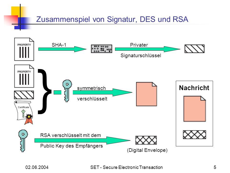 02.06.2004SET - Secure Electronic Transaction5 Zusammenspiel von Signatur, DES und RSA SHA-1Privater Signaturschlüssel } symmetrisch verschlüsselt RSA verschlüsselt mit dem Public Key des Empfängers Nachricht (Digital Envelope)