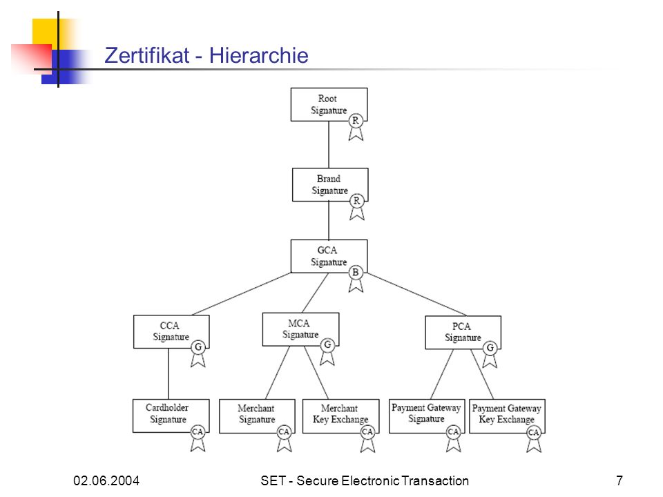 02.06.2004SET - Secure Electronic Transaction7 Zertifikat - Hierarchie