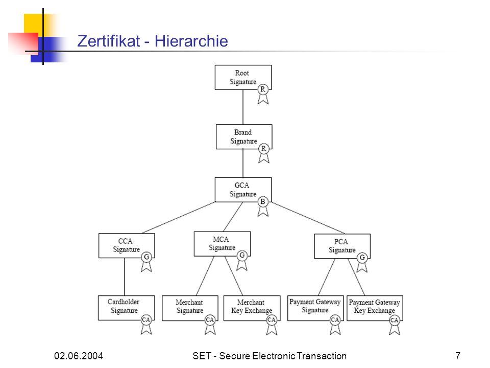 02.06.2004SET - Secure Electronic Transaction8 Typischer SET Ablauf 1.