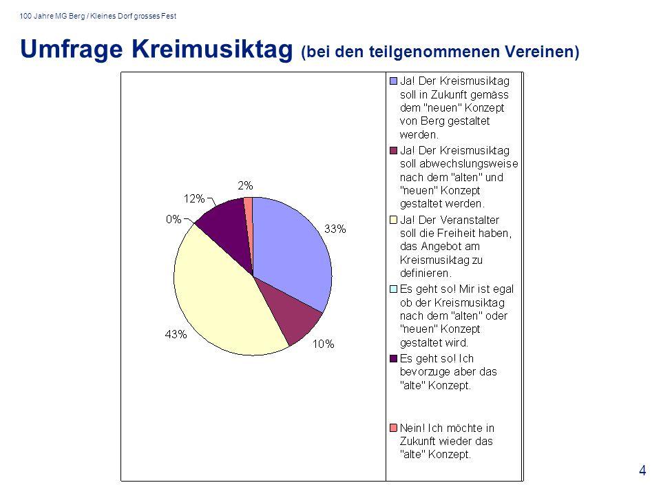 100 Jahre MG Berg / Kleines Dorf grosses Fest 4 Umfrage Kreimusiktag (bei den teilgenommenen Vereinen)