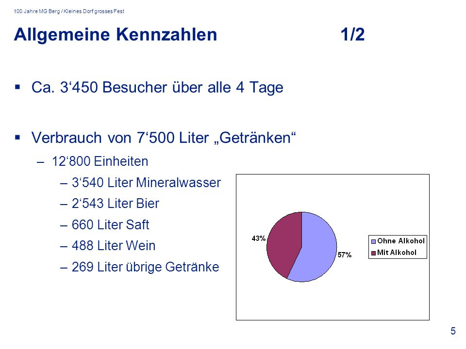 100 Jahre MG Berg / Kleines Dorf grosses Fest 5 Allgemeine Kennzahlen1/2 Ca. 3450 Besucher über alle 4 Tage Verbrauch von 7500 Liter Getränken –12800