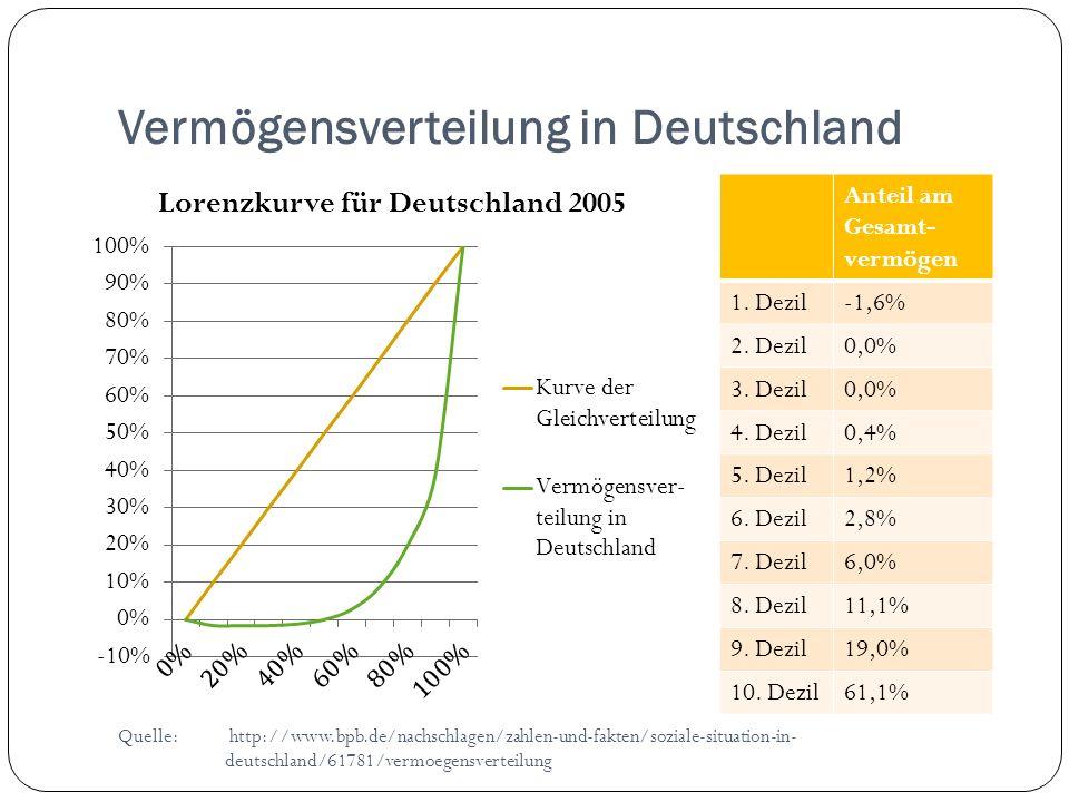 Vermögensverteilung in Deutschland Anteil am Gesamt- vermögen 1. Dezil-1,6% 2. Dezil0,0% 3. Dezil0,0% 4. Dezil0,4% 5. Dezil1,2% 6. Dezil2,8% 7. Dezil6