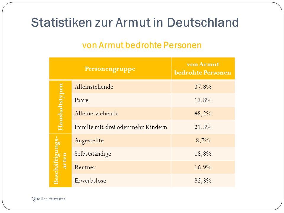 Statistiken zur Armut in Deutschland von Armut bedrohte Personen Personengruppe von Armut bedrohte Personen Haushaltstypen Alleinstehende37,8% Paare13,8% Alleinerziehende48,2% Familie mit drei oder mehr Kindern21,3% Beschäftigungs- arten Angestellte8,7% Selbstständige18,8% Rentner16,9% Erwerbslose82,3% Quelle: Eurostat