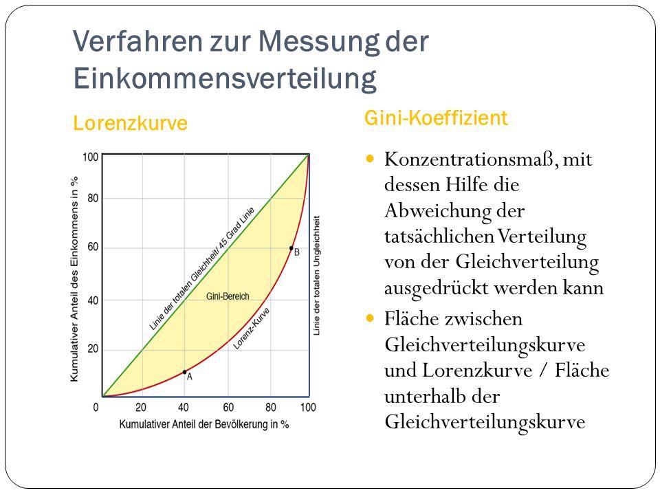 Verfahren zur Messung der Einkommensverteilung Lorenzkurve Gini-Koeffizient Konzentrationsmaß, mit dessen Hilfe die Abweichung der tatsächlichen Verte