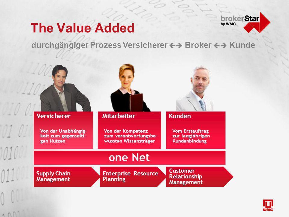 The Value Added one Net Kunden Vom Erstauftrag zur langjährigen Kundenbindung Versicherer Von der Unabhängig- keit zum gegenseiti- gen Nutzen Mitarbei