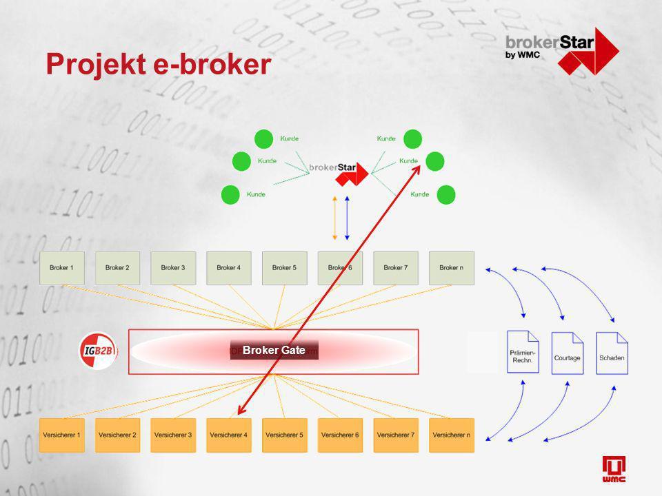 Projekt e-broker Broker Gate