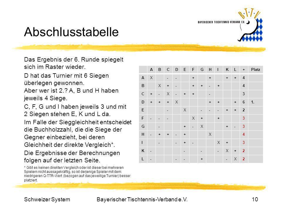 Bayerischer Tischtennis-Verband e.V.10 Abschlusstabelle Das Ergebnis der 6. Runde spiegelt sich im Raster wieder. ABCDEFGHIKL+Platz AX--++++4 BX+-++-+