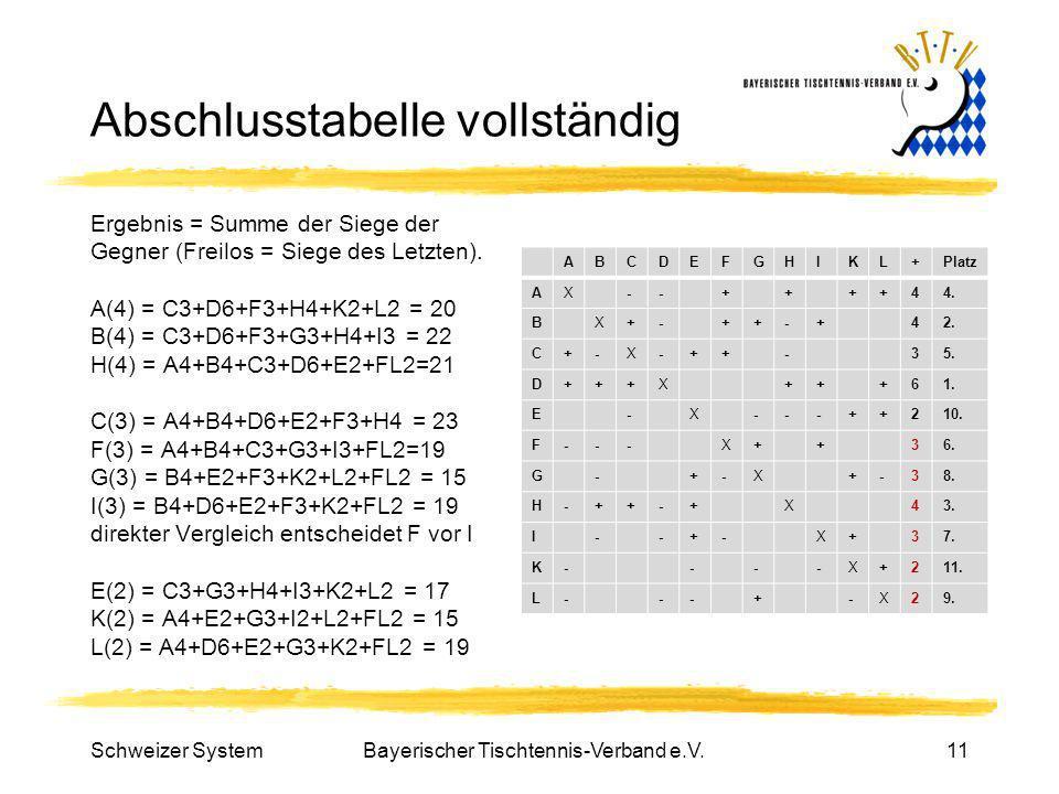 Bayerischer Tischtennis-Verband e.V.11 Abschlusstabelle vollständig Ergebnis = Summe der Siege der Gegner (Freilos = Siege des Letzten). A(4) = C3+D6+