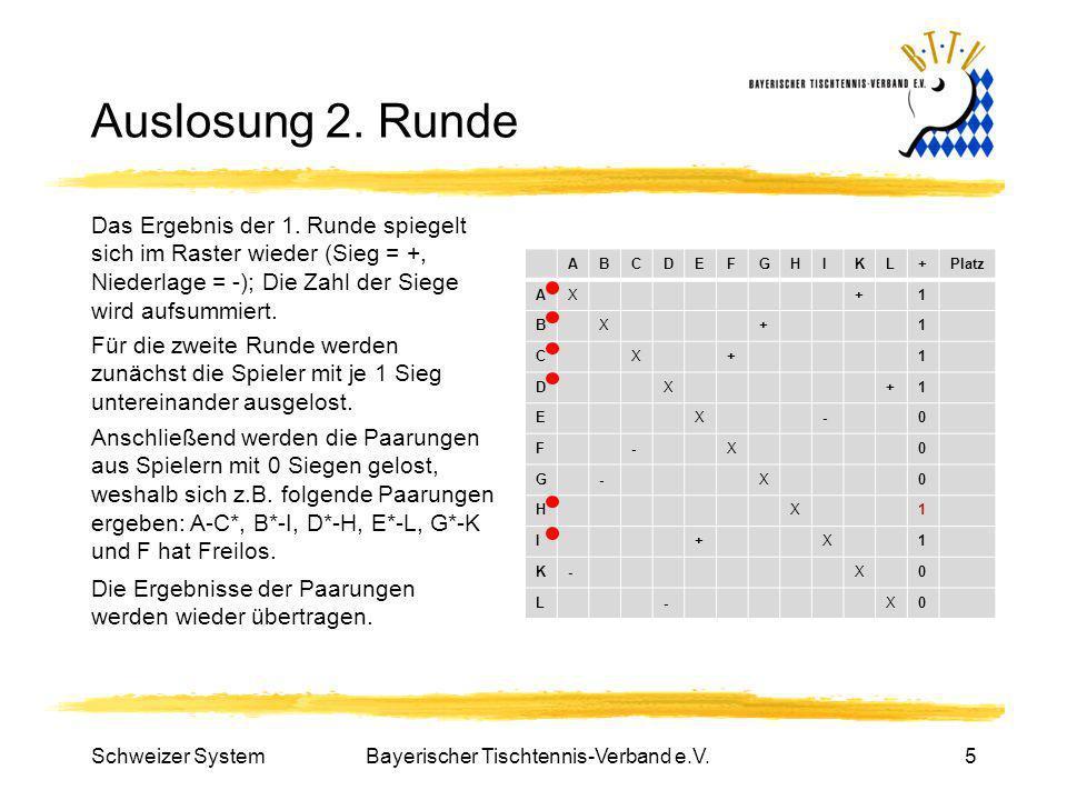 Bayerischer Tischtennis-Verband e.V.5 Auslosung 2. Runde Das Ergebnis der 1. Runde spiegelt sich im Raster wieder (Sieg = +, Niederlage = -); Die Zahl