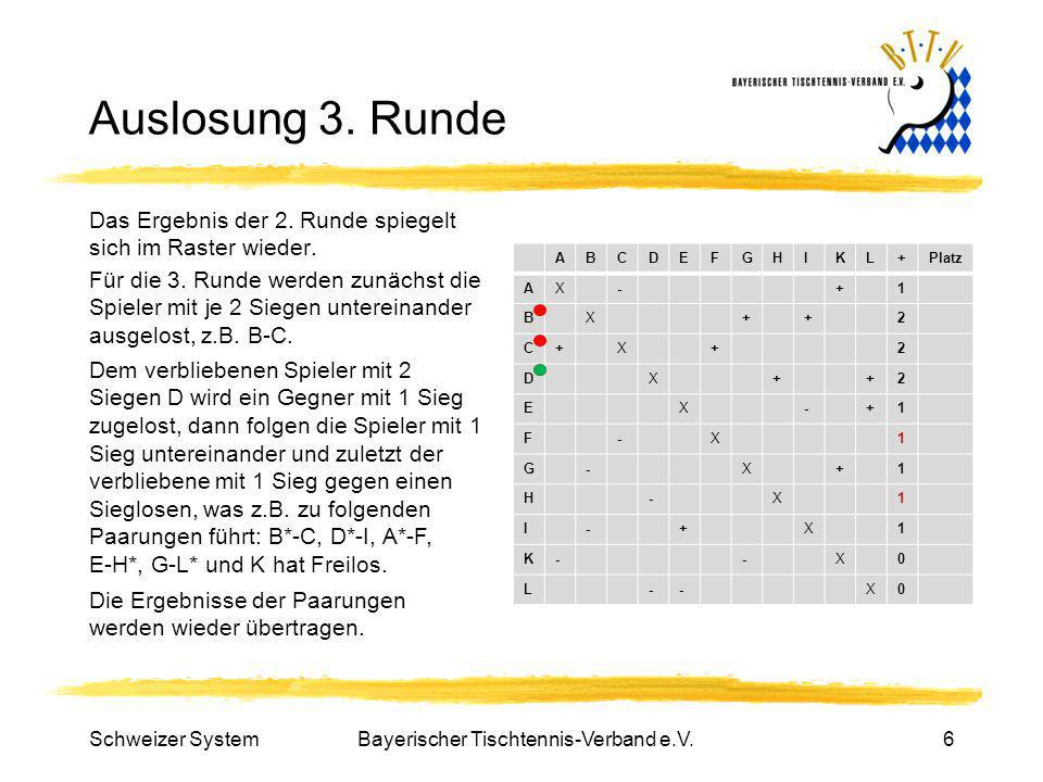Bayerischer Tischtennis-Verband e.V.6 Auslosung 3. Runde Das Ergebnis der 2. Runde spiegelt sich im Raster wieder. ABCDEFGHIKL+Platz AX-+1 BX++2 C+X+2