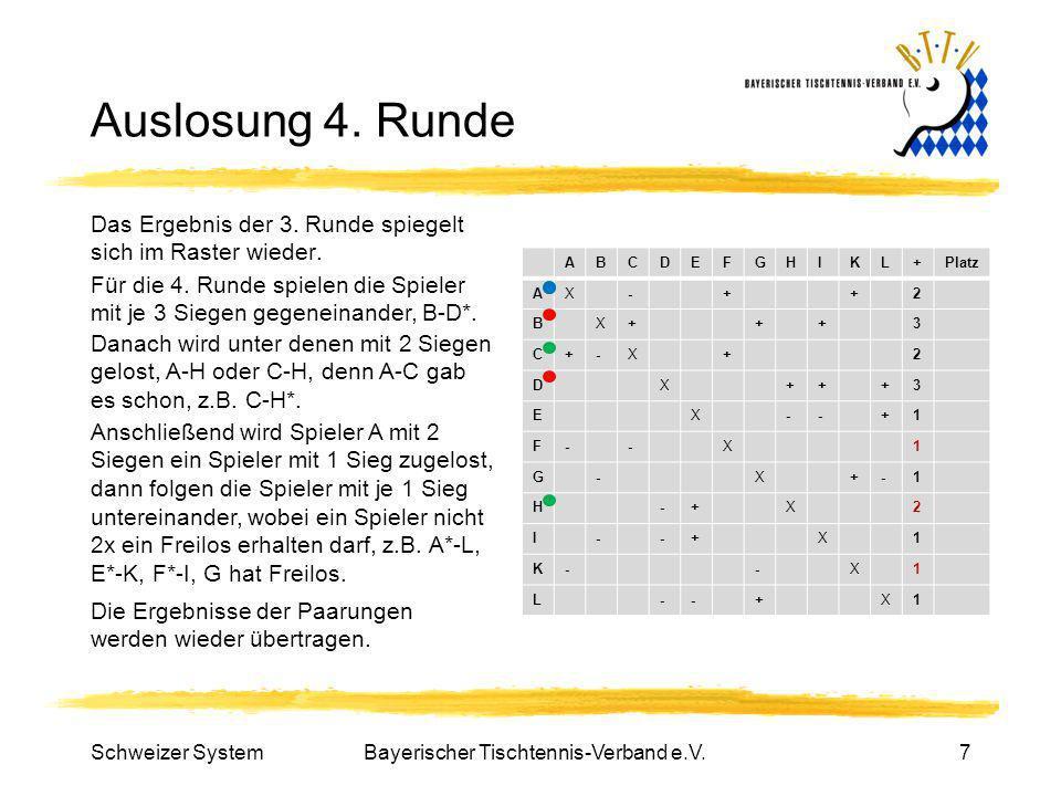 Bayerischer Tischtennis-Verband e.V.7 Auslosung 4. Runde Das Ergebnis der 3. Runde spiegelt sich im Raster wieder. ABCDEFGHIKL+Platz AX-++2 BX+++3 C+-