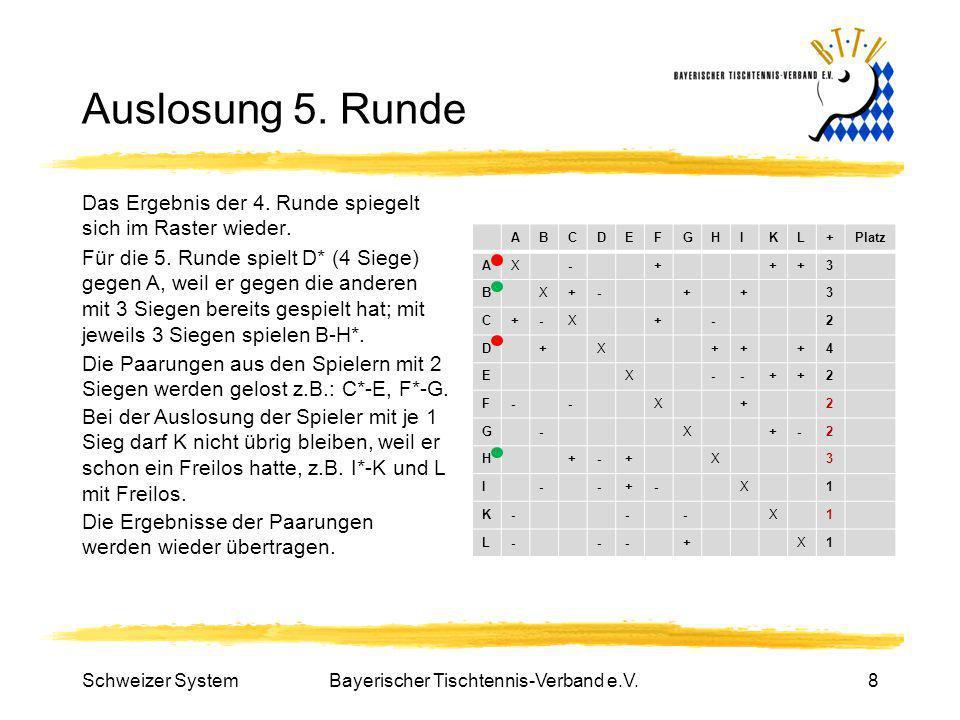 Bayerischer Tischtennis-Verband e.V.8 Auslosung 5. Runde Das Ergebnis der 4. Runde spiegelt sich im Raster wieder. ABCDEFGHIKL+Platz AX-+++3 BX+-++3 C