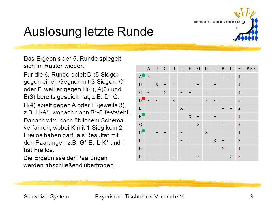 Bayerischer Tischtennis-Verband e.V.9 Auslosung letzte Runde Das Ergebnis der 5. Runde spiegelt sich im Raster wieder. ABCDEFGHIKL+Platz AX--+++3 BX+-