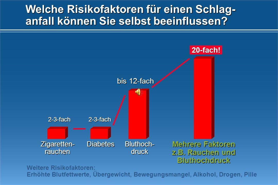 Bluthoch- druck Bewegungsmangel Übergewicht NikotinCholesterinDiabetes Atherosklerose des Gefäßsystems Aussackungen der kleinen Hirngefäße Kleine HirngefäßeHalsgefäßeHerzerkrankungen Einblutung in das Hirngewebe Infarkt Absterben des Hirngewebes Verminderung der Durchblutung Blutung Häufige Risikofaktoren eines Schlaganfalls (2)