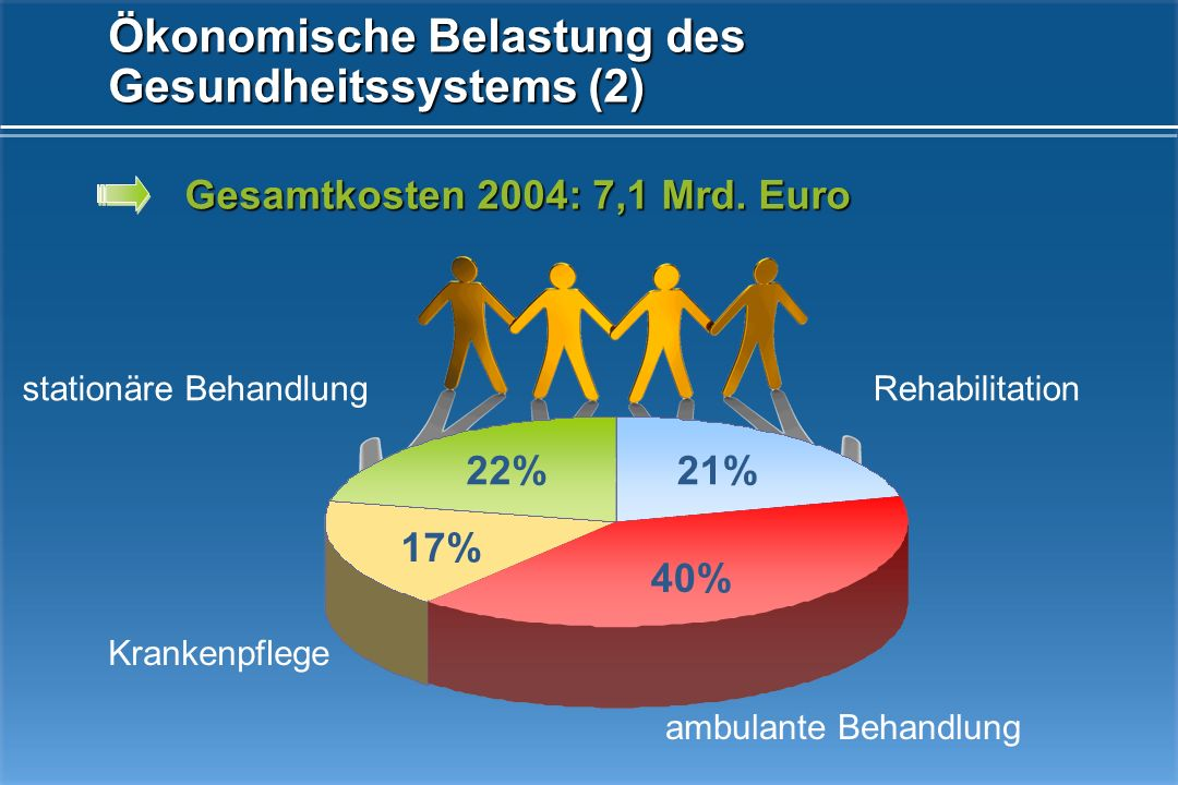 Ökonomische Belastung des Gesundheitssystems (1) 36% 37% 18% 9% ambulante Behandlung stationäre Behandlung Rehabilitation Krankenpflege Kosten pro Sch