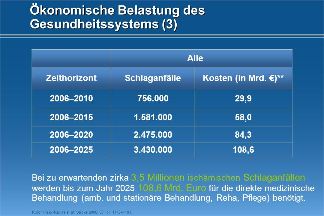 Ökonomische Belastung des Gesundheitssystems (2) 22%21% 40% 17% ambulante Behandlung stationäre BehandlungRehabilitation Krankenpflege Gesamtkosten 20