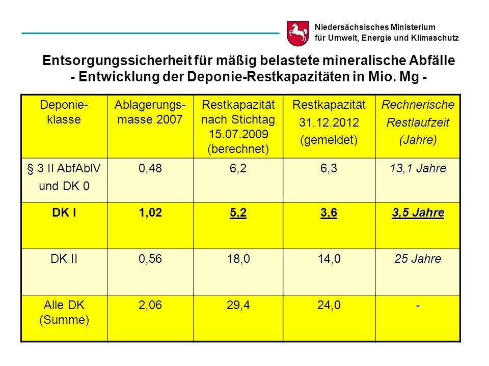 Niedersächsisches Ministerium für Umwelt, Energie und Klimaschutz Entsorgungssicherheit für mäßig belastete mineralische Abfälle - Entwicklung der Dep