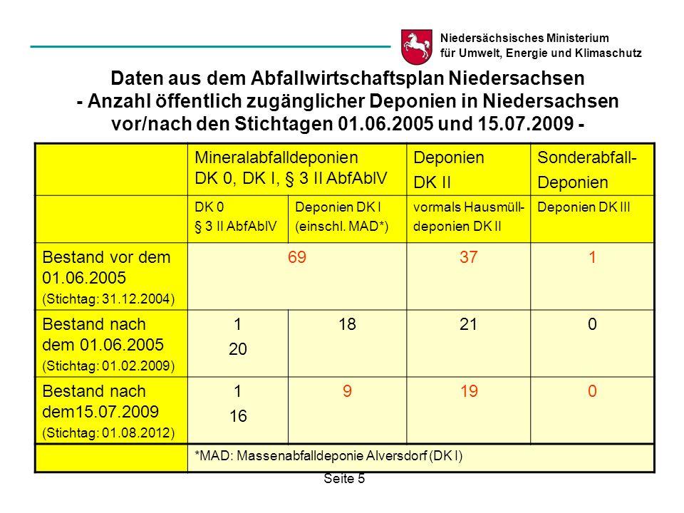 Niedersächsisches Ministerium für Umwelt, Energie und Klimaschutz Seite 5 Daten aus dem Abfallwirtschaftsplan Niedersachsen - Anzahl öffentlich zugäng