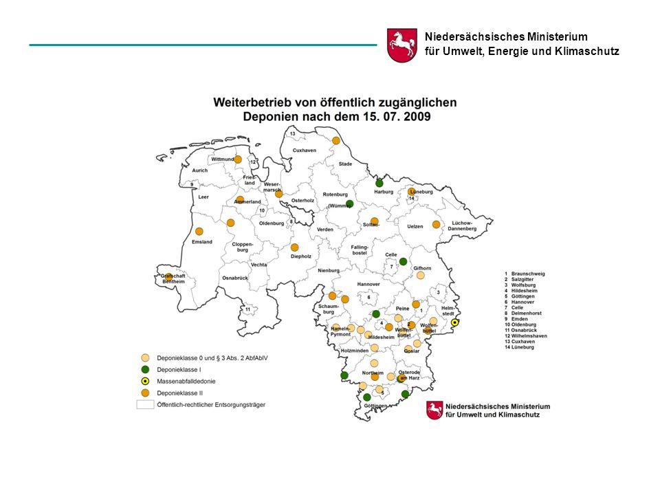 Seite 8 Daten und Fakten zur Deponieplanung im AWP Niedersachsen - Massenrelevante Abfallströme auf öffentlich zugänglichen Deponien in Niedersachsen (2007) - Deponieklasse 0 § 3 II AbfAblV Deponieklasse I (einschl.