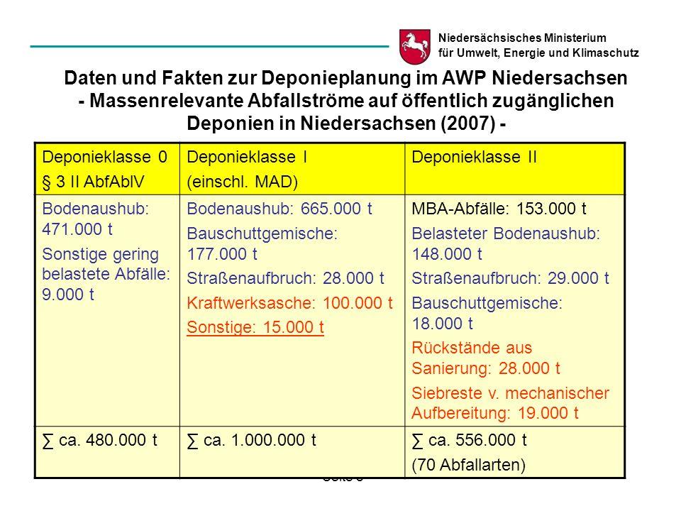 Niedersächsisches Ministerium für Umwelt, Energie und Klimaschutz Seite 9 Daten und Fakten zur Deponieplanung im AWP Niedersachsen - Deponien-Restkapazitäten und Ablagerungsmassen in Mio.
