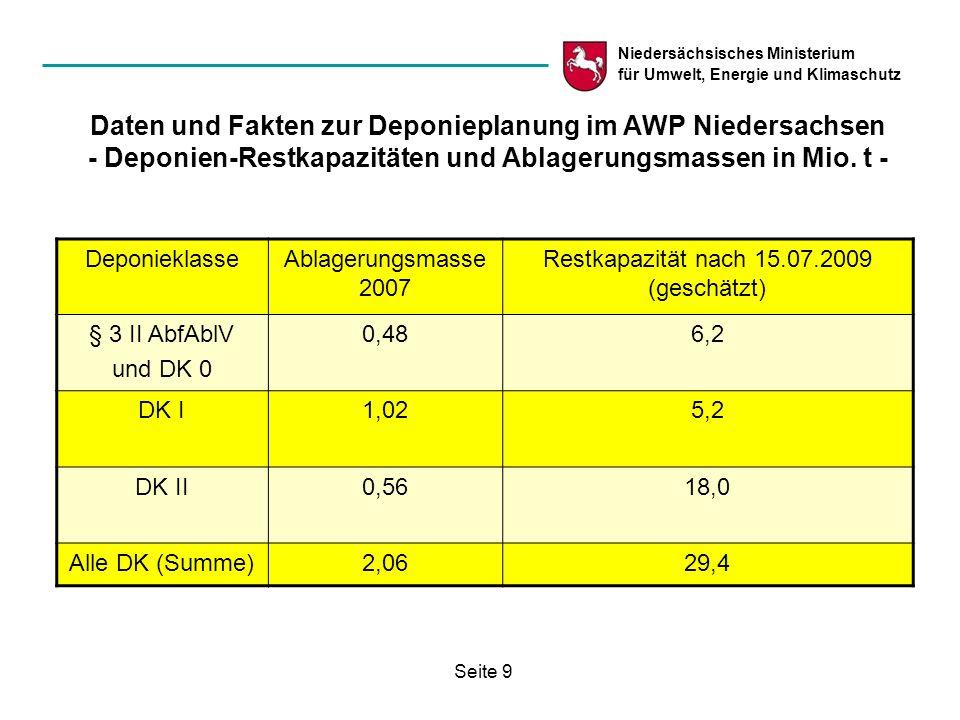 Niedersächsisches Ministerium für Umwelt, Energie und Klimaschutz Seite 9 Daten und Fakten zur Deponieplanung im AWP Niedersachsen - Deponien-Restkapa