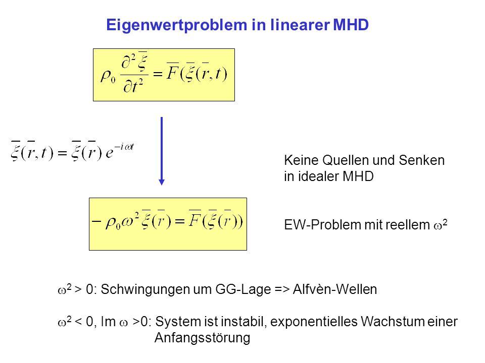 Keine Quellen und Senken in idealer MHD EW-Problem mit reellem 2 2 > 0: Schwingungen um GG-Lage => Alfvèn-Wellen 2 0: System ist instabil, exponentielles Wachstum einer Anfangsstörung Eigenwertproblem in linearer MHD