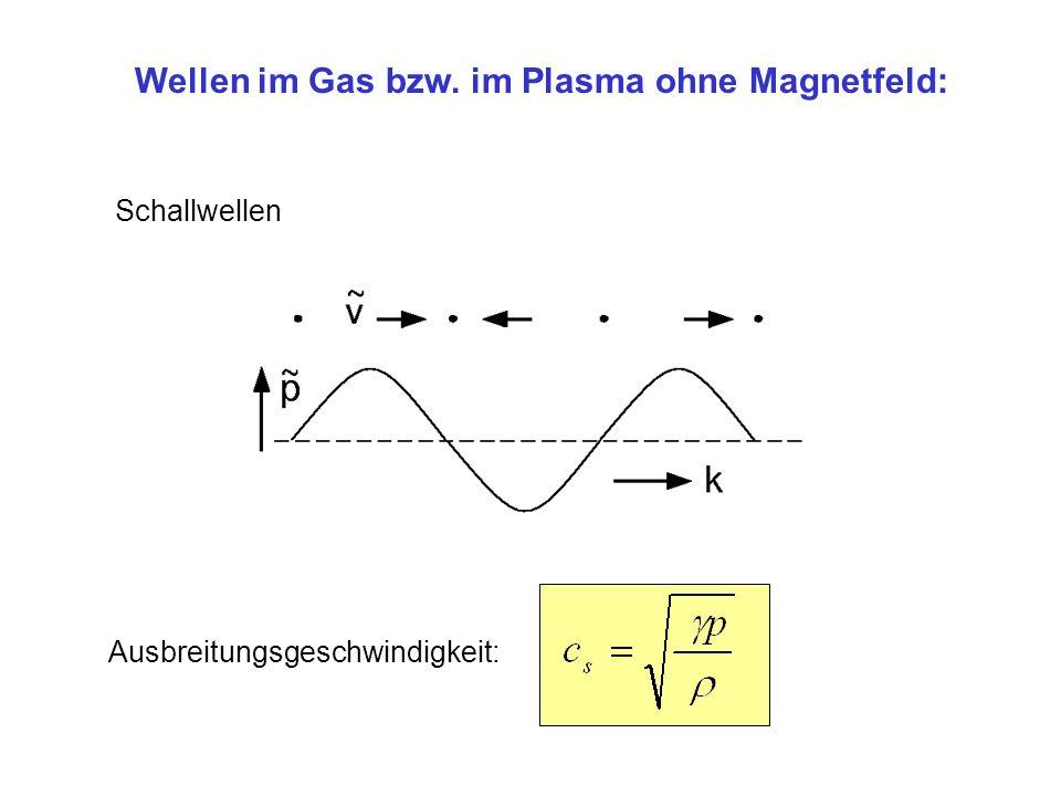 Wellen im Gas bzw. im Plasma ohne Magnetfeld: Schallwellen Ausbreitungsgeschwindigkeit: