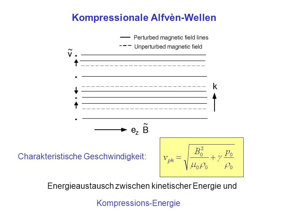 Kompressionale Alfvèn-Wellen Kompressions-Energie Energieaustausch zwischen kinetischer Energie und Charakteristische Geschwindigkeit: