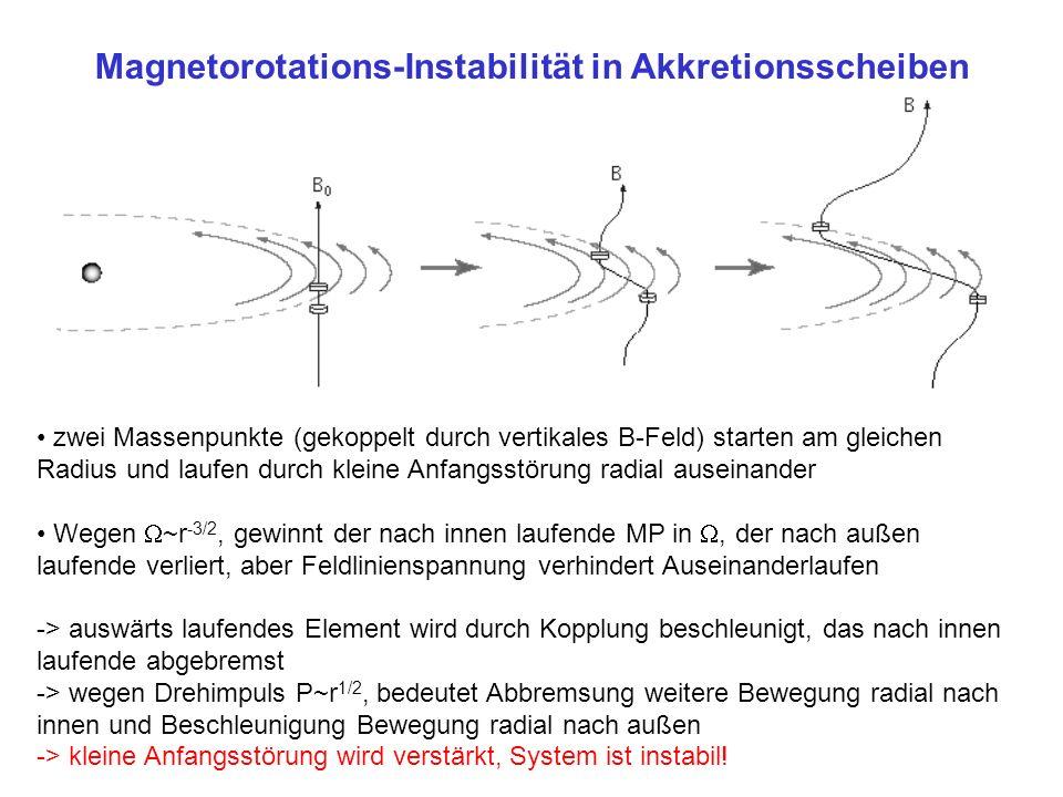Magnetorotations-Instabilität in Akkretionsscheiben zwei Massenpunkte (gekoppelt durch vertikales B-Feld) starten am gleichen Radius und laufen durch kleine Anfangsstörung radial auseinander Wegen ~r -3/2, gewinnt der nach innen laufende MP in, der nach außen laufende verliert, aber Feldlinienspannung verhindert Auseinanderlaufen -> auswärts laufendes Element wird durch Kopplung beschleunigt, das nach innen laufende abgebremst -> wegen Drehimpuls P~r 1/2, bedeutet Abbremsung weitere Bewegung radial nach innen und Beschleunigung Bewegung radial nach außen -> kleine Anfangsstörung wird verstärkt, System ist instabil!