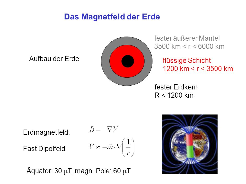 Das Magnetfeld der Erde fester äußerer Mantel 3500 km < r < 6000 km flüssige Schicht 1200 km < r < 3500 km fester Erdkern R < 1200 km Aufbau der Erde Erdmagnetfeld: Fast Dipolfeld Äquator: 30 T, magn.