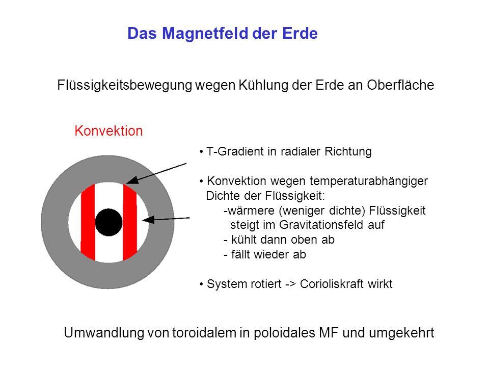 Das Magnetfeld der Erde Konvektion Flüssigkeitsbewegung wegen Kühlung der Erde an Oberfläche T-Gradient in radialer Richtung Konvektion wegen temperaturabhängiger Dichte der Flüssigkeit: -wärmere (weniger dichte) Flüssigkeit steigt im Gravitationsfeld auf - kühlt dann oben ab - fällt wieder ab System rotiert -> Corioliskraft wirkt Umwandlung von toroidalem in poloidales MF und umgekehrt