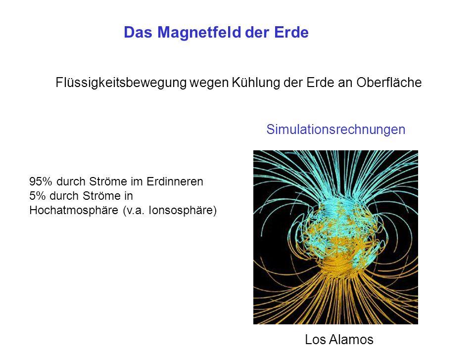 Das Magnetfeld der Erde Flüssigkeitsbewegung wegen Kühlung der Erde an Oberfläche Simulationsrechnungen Los Alamos 95% durch Ströme im Erdinneren 5% durch Ströme in Hochatmosphäre (v.a.